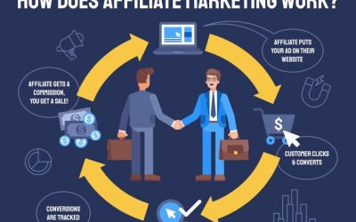 Best WordPress Plugins for Affiliate Link Redirects